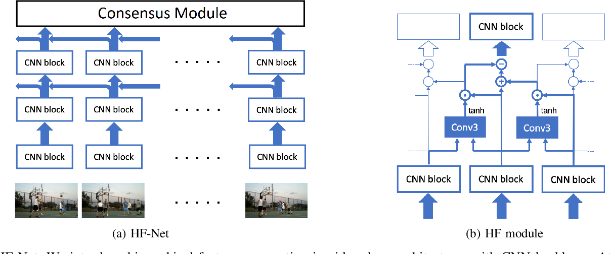 Figure 1 for Hierarchical Feature Aggregation Networks for Video Action Recognition