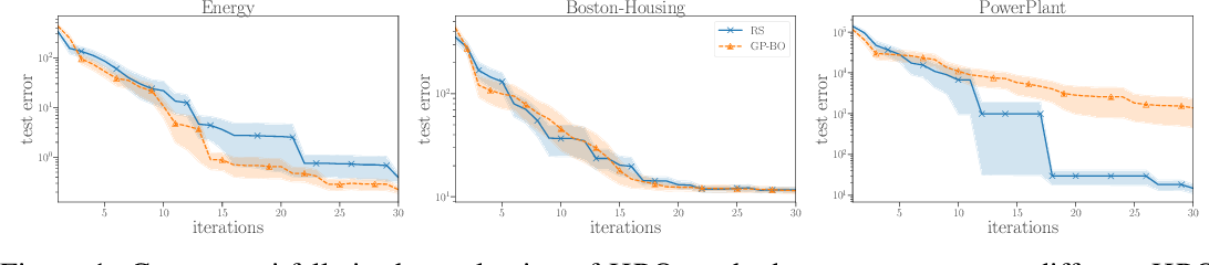 Figure 1 for Meta-Surrogate Benchmarking for Hyperparameter Optimization