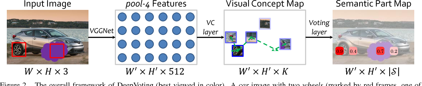 Figure 3 for DeepVoting: A Robust and Explainable Deep Network for Semantic Part Detection under Partial Occlusion