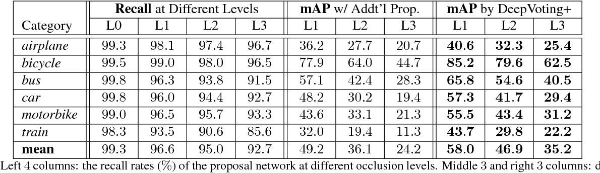 Figure 4 for DeepVoting: A Robust and Explainable Deep Network for Semantic Part Detection under Partial Occlusion