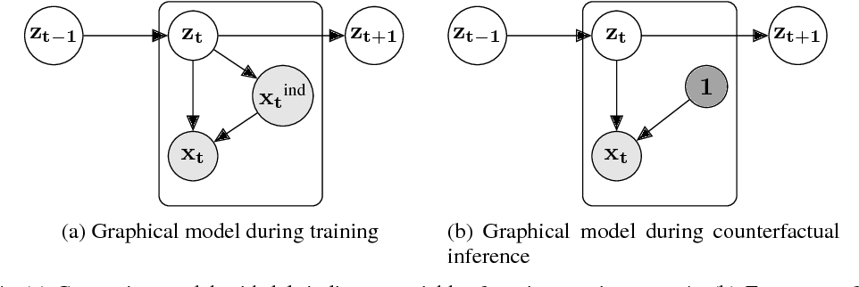 Figure 3 for Deep Kalman Filters