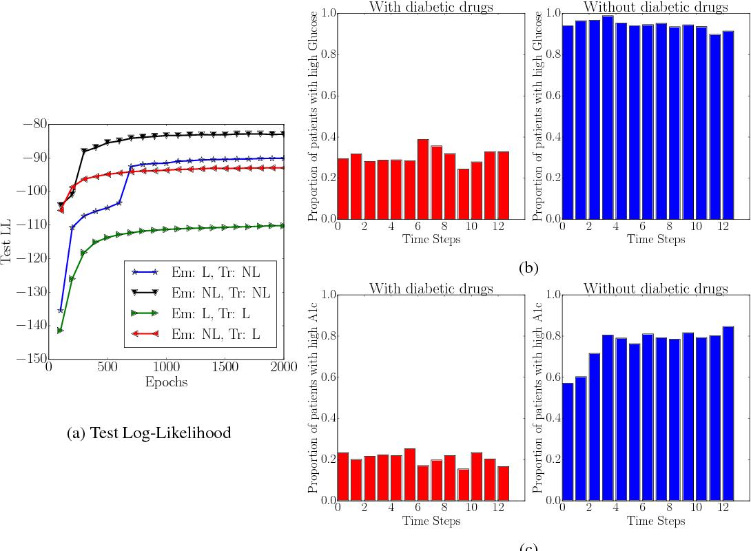 Figure 4 for Deep Kalman Filters