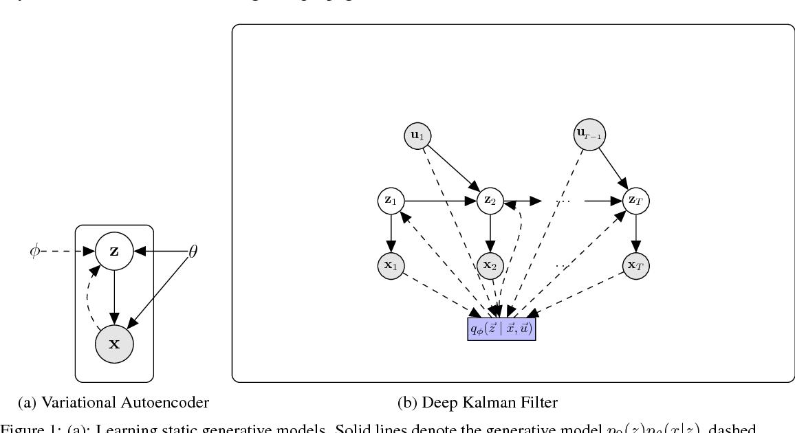 Figure 1 for Deep Kalman Filters