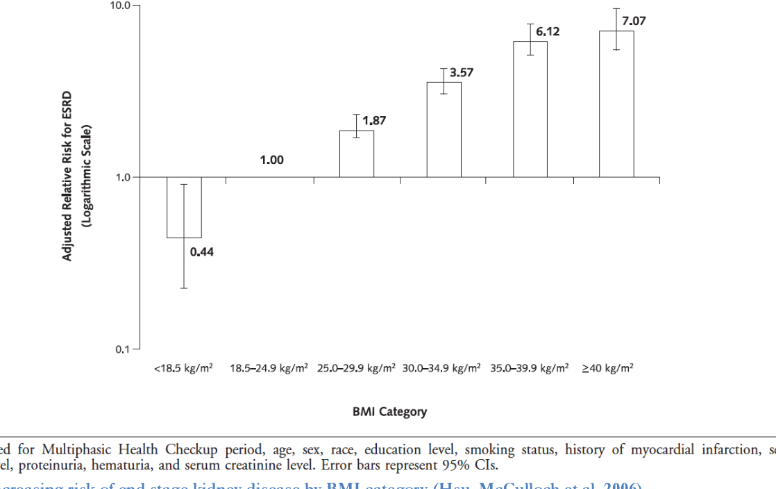 PDF] Weight loss interventions in obese patients with