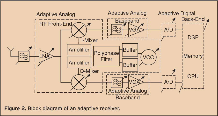 Adaptive multi-standard circuits and systems for wireless