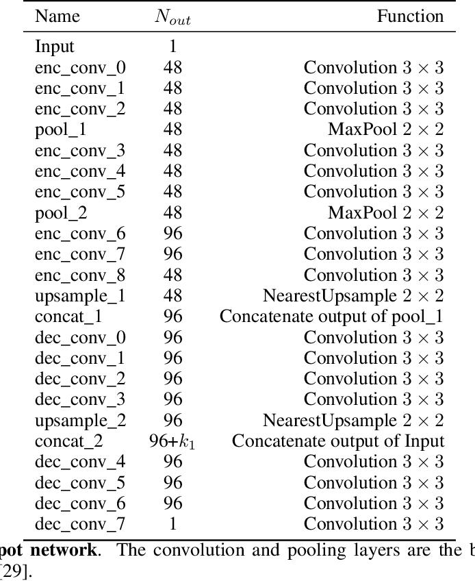 Figure 2 for Adaptive Denoising via GainTuning