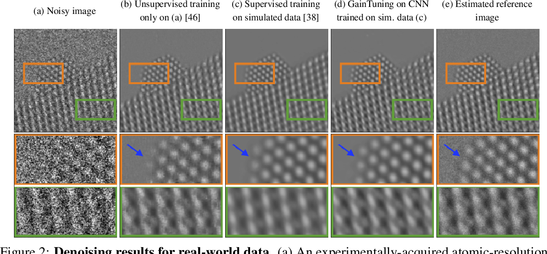 Figure 3 for Adaptive Denoising via GainTuning