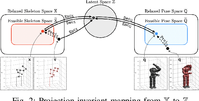 Figure 2 for Self-Supervised Motion Retargeting with Safety Guarantee