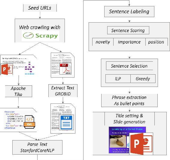 Figure 1 for Extractive Research Slide Generation Using Windowed Labeling Ranking