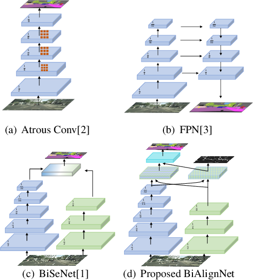 Figure 1 for Fast and Accurate Scene Parsing via Bi-direction Alignment Networks
