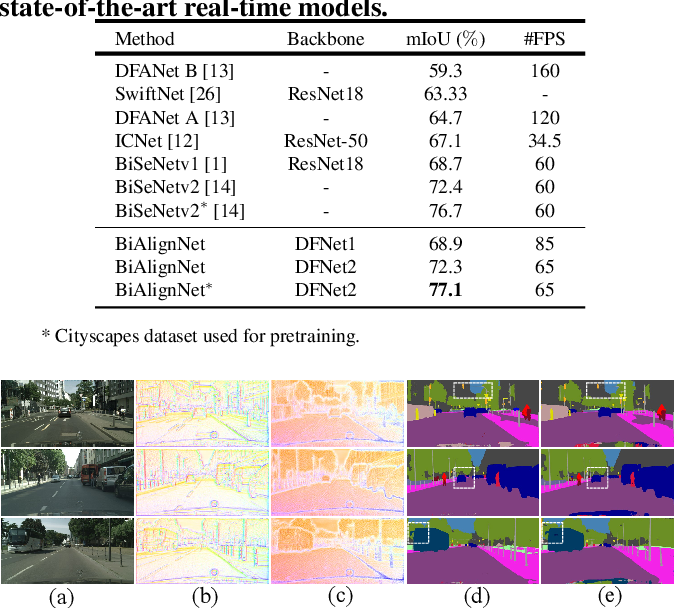 Figure 4 for Fast and Accurate Scene Parsing via Bi-direction Alignment Networks