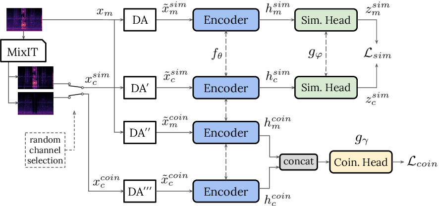 Figure 1 for Self-Supervised Learning from Automatically Separated Sound Scenes