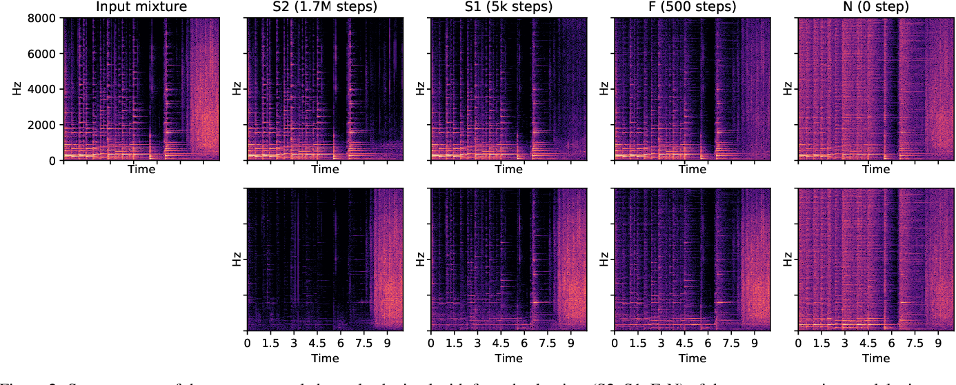 Figure 4 for Self-Supervised Learning from Automatically Separated Sound Scenes