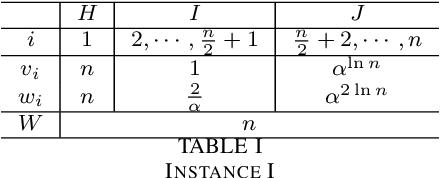 Figure 1 for Analysis of Solution Quality of a Multiobjective Optimization-based Evolutionary Algorithm for Knapsack Problem