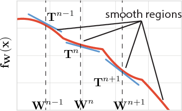 Figure 1 for Neural Taylor Approximations: Convergence and Exploration in Rectifier Networks