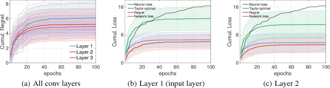 Figure 2 for Neural Taylor Approximations: Convergence and Exploration in Rectifier Networks