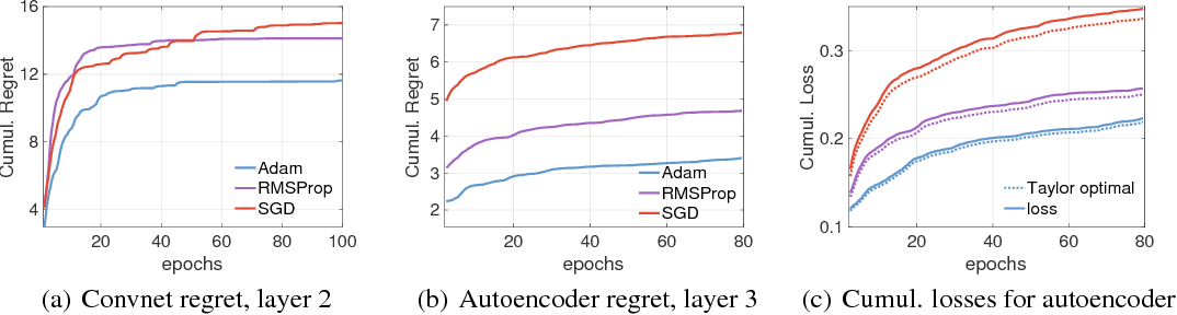 Figure 3 for Neural Taylor Approximations: Convergence and Exploration in Rectifier Networks
