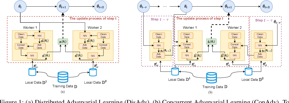 Figure 1 for Concurrent Adversarial Learning for Large-Batch Training