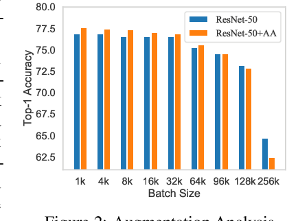 Figure 3 for Concurrent Adversarial Learning for Large-Batch Training