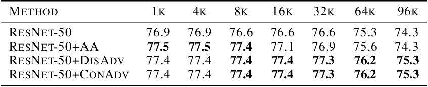 Figure 2 for Concurrent Adversarial Learning for Large-Batch Training