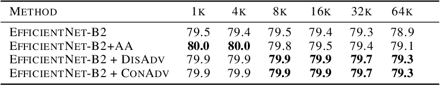 Figure 4 for Concurrent Adversarial Learning for Large-Batch Training