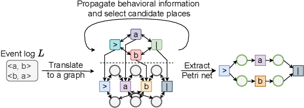 Figure 1 for Process Discovery Using Graph Neural Networks