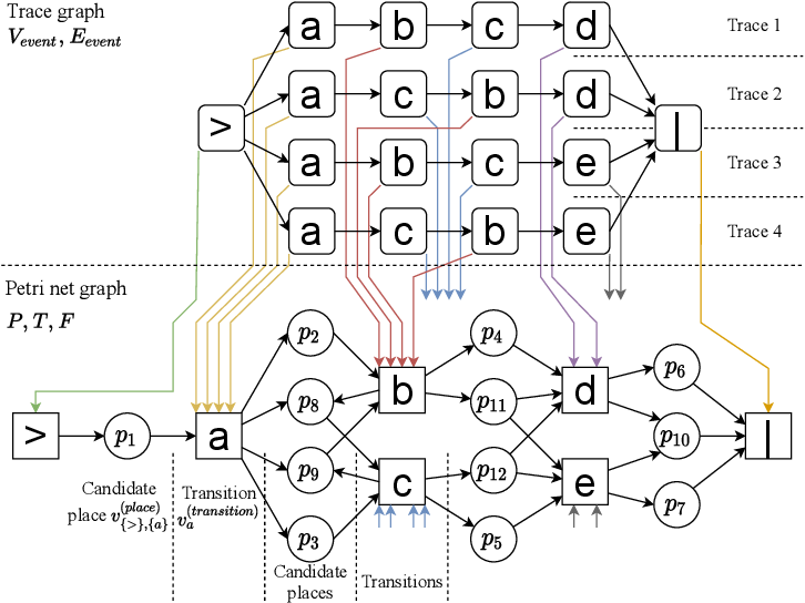 Figure 2 for Process Discovery Using Graph Neural Networks