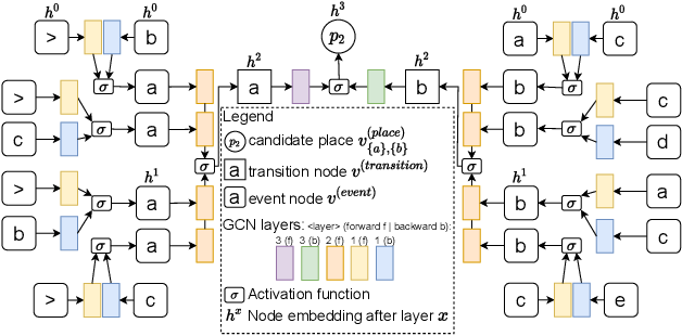 Figure 4 for Process Discovery Using Graph Neural Networks