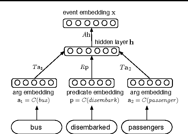 Figure 1 for Learning Semantic Script Knowledge with Event Embeddings