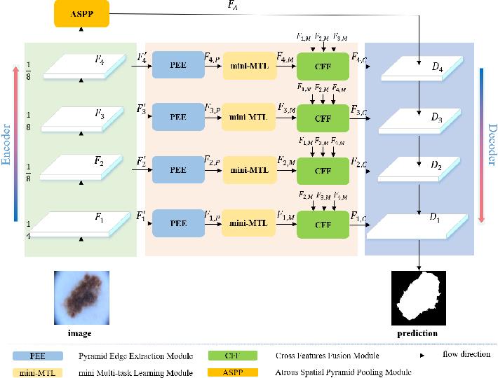 Figure 2 for Boundary-aware Context Neural Network for Medical Image Segmentation