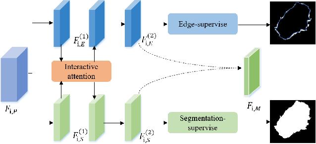 Figure 4 for Boundary-aware Context Neural Network for Medical Image Segmentation