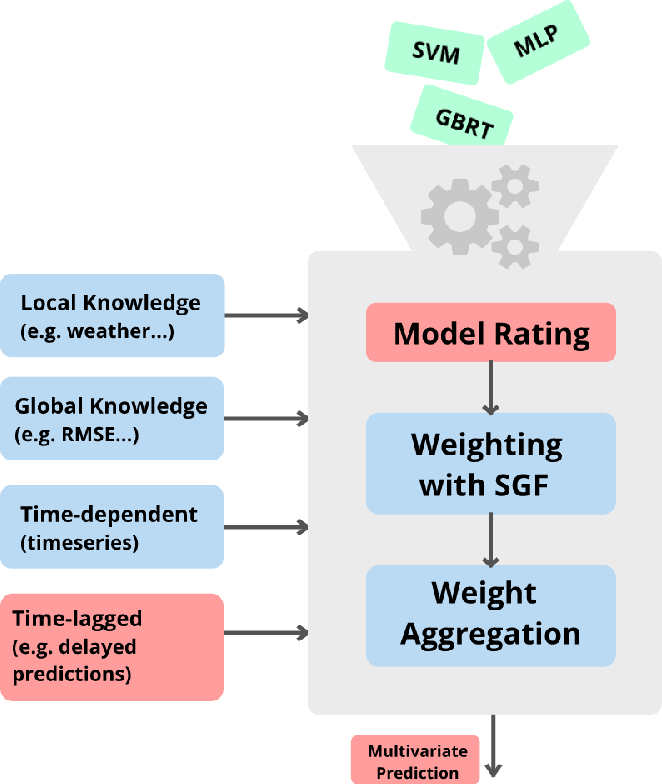 Figure 1 for Extended Coopetitive Soft Gating Ensemble