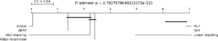 Figure 2 for Extended Coopetitive Soft Gating Ensemble
