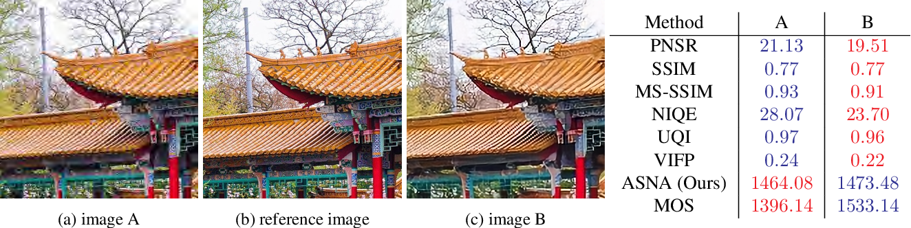 Figure 1 for (ASNA) An Attention-based Siamese-Difference Neural Network with Surrogate Ranking Loss function for Perceptual Image Quality Assessment