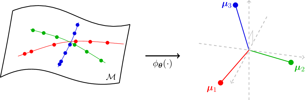 Figure 1 for A Geometric Analysis of Neural Collapse with Unconstrained Features