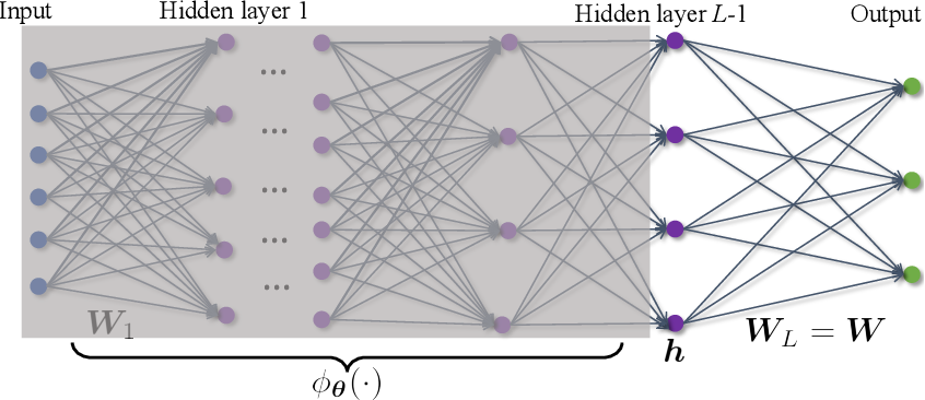 Figure 3 for A Geometric Analysis of Neural Collapse with Unconstrained Features