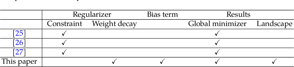Figure 2 for A Geometric Analysis of Neural Collapse with Unconstrained Features