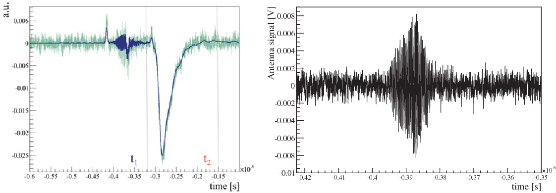 Figure 3 from The Air Microwave Yield (AMY) experiment to measure