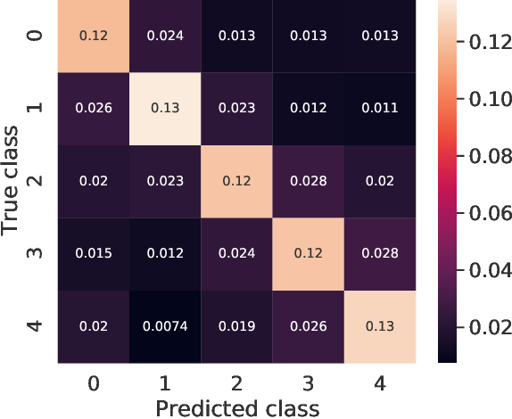 Figure 1 for Mutual-Information Based Few-Shot Classification