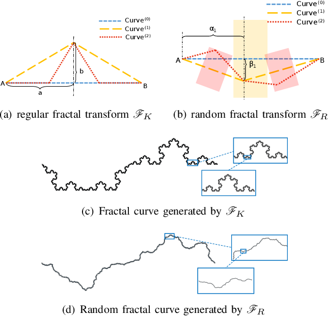 Figure 3 for A Study on Evaluation Standard for Automatic Crack Detection Regard the Random Fractal