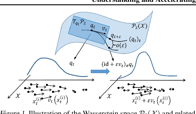 Figure 1 for Accelerated First-order Methods on the Wasserstein Space for Bayesian Inference