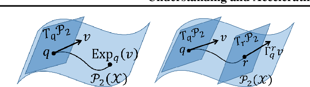 Figure 3 for Accelerated First-order Methods on the Wasserstein Space for Bayesian Inference