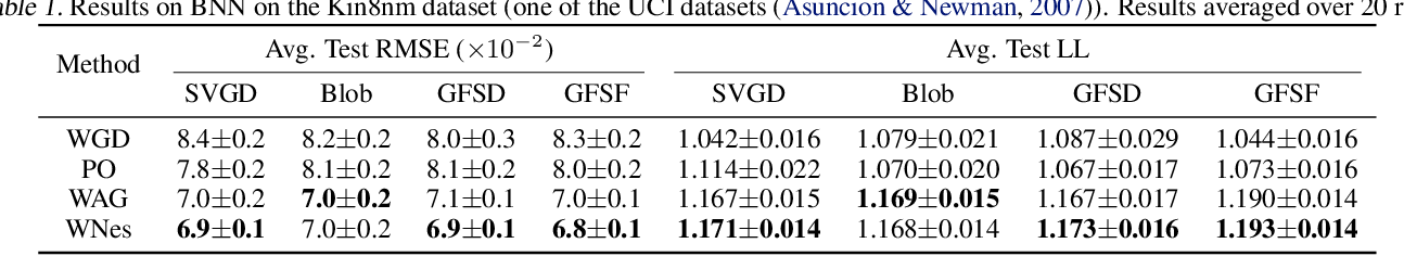 Figure 2 for Accelerated First-order Methods on the Wasserstein Space for Bayesian Inference