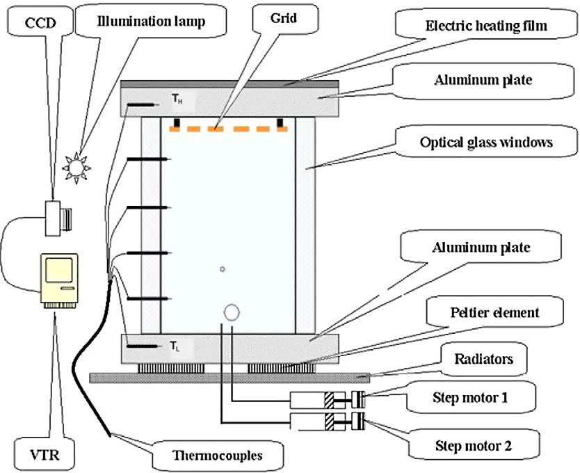 Experimental investigation on bubble coalescence under nonuniform