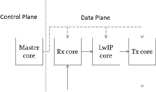 Figure 2 from Integration of LwIP Stack over Intel(R) DPDK for High