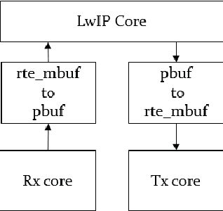 Figure 3 from Integration of LwIP Stack over Intel(R) DPDK for High