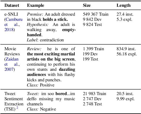Figure 2 for A Diagnostic Study of Explainability Techniques for Text Classification
