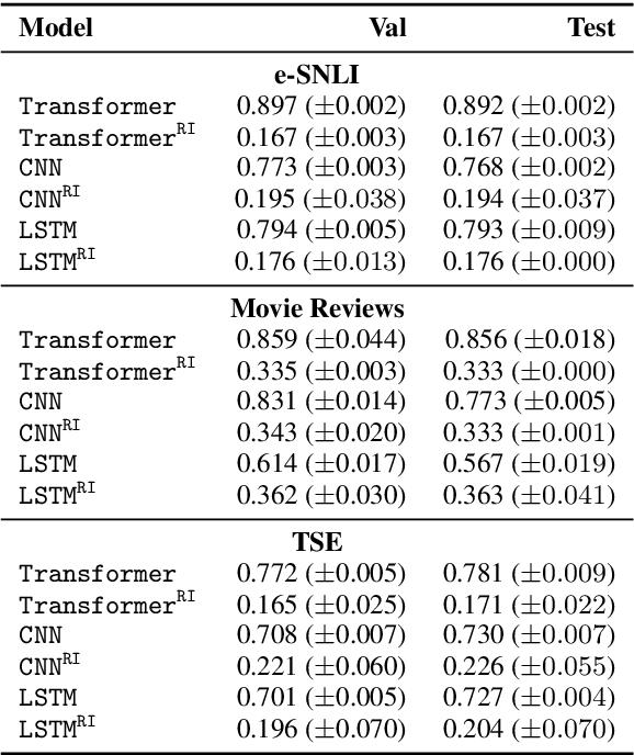 Figure 3 for A Diagnostic Study of Explainability Techniques for Text Classification