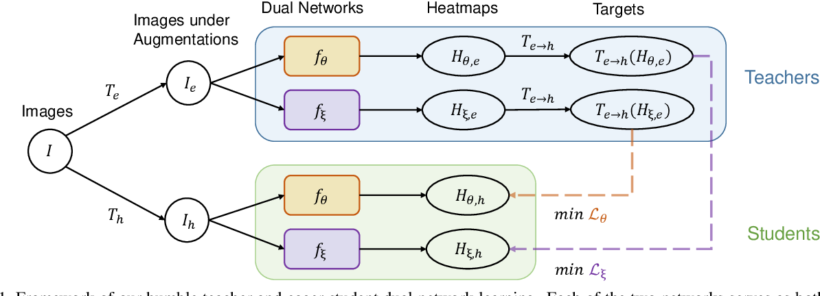 Figure 1 for Humble Teacher and Eager Student: Dual Network Learning for Semi-supervised 2D Human Pose Estimation