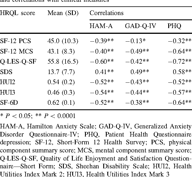Health-related quality of life and utilities in primary-care